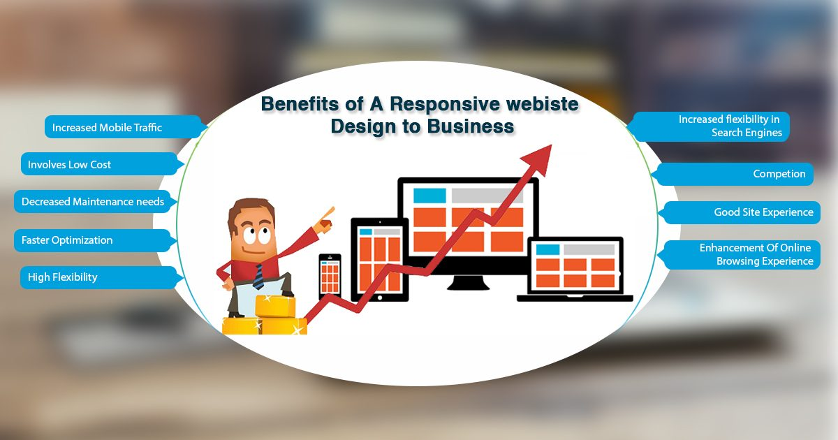 Benefits of Responsive website design to business