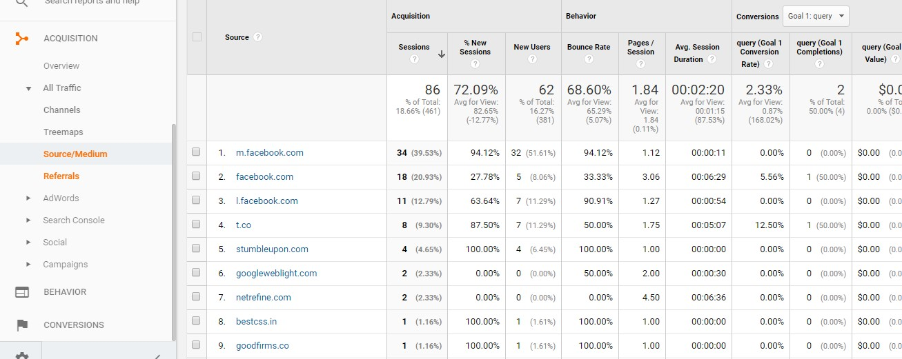 "Look for ""Referrals"" in Google Analytics."