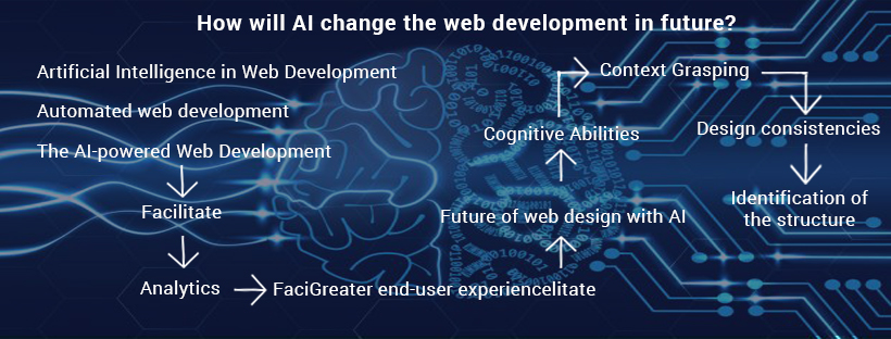 AI web development in