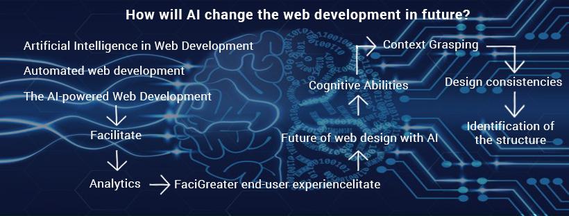 AI web development in