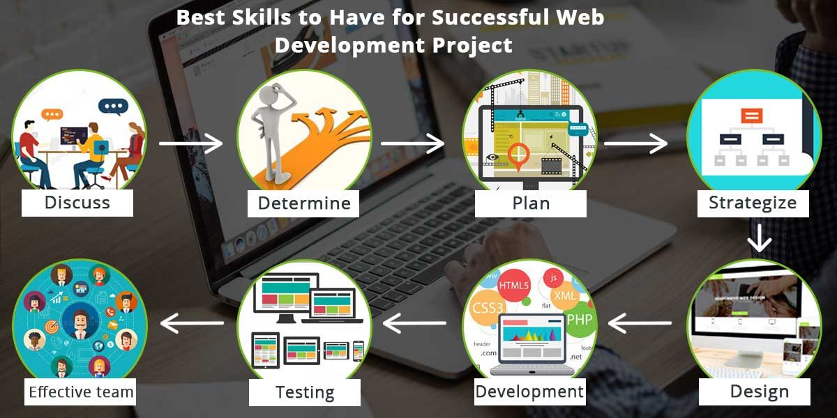 Best Skills to Have for Successful Web Development Project