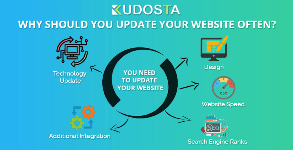 Why Should You Update Your Website Often
