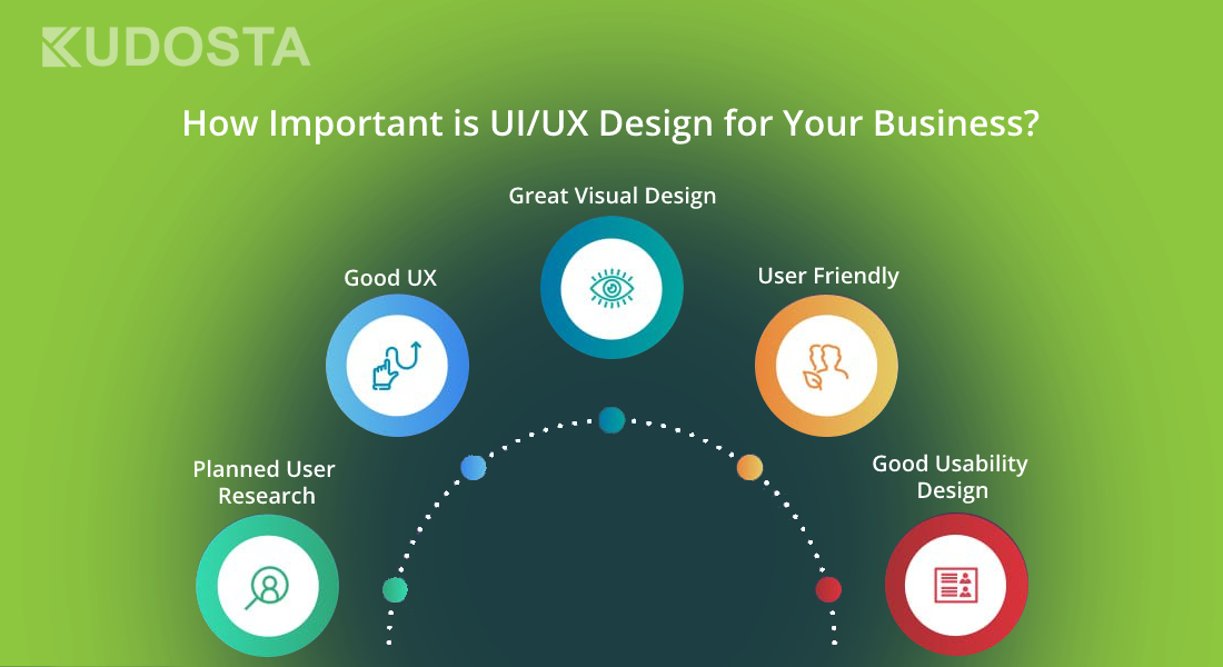 How important is UI/UX Design for Your Business Website?