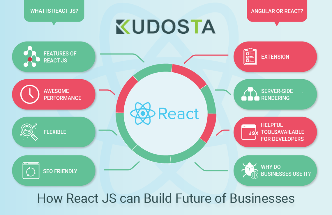 How React JS can Build Future of Businesses
